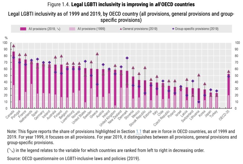 OECD「Over the Rainbow? The Road to LGBTI Inclusion」