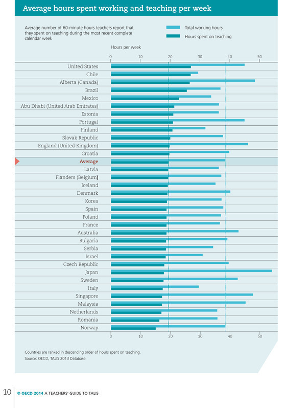 A TeAchers' GUIDE To TALIs 2013 - OECD