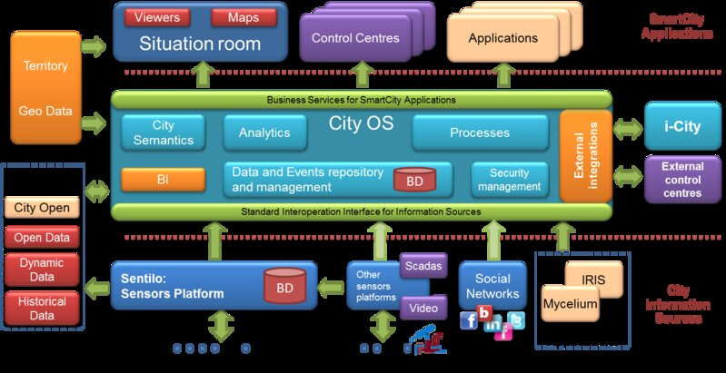 City OS architecture